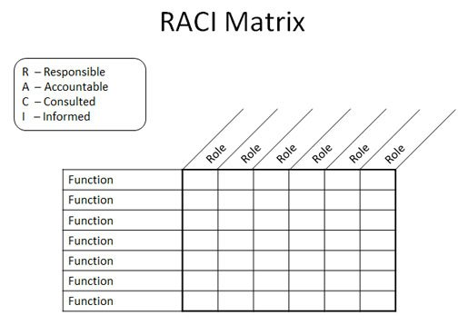 Raci matrix in powerpoint 2010 using tables shapes for Raci analysis template