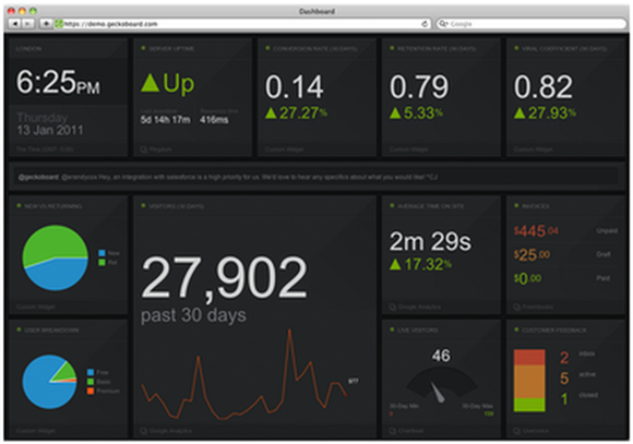Create Custom Dashboards To Monitor Your Business With