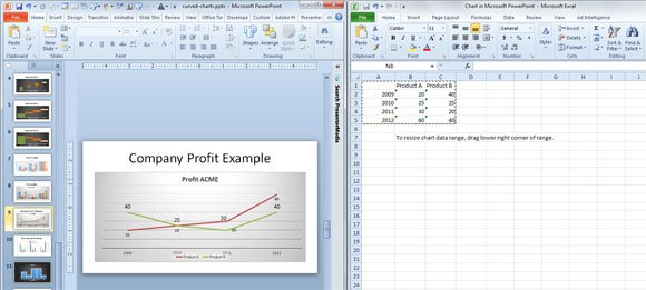 ... the double line chart in PowerPoint with a customized chart template