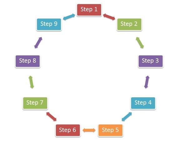 "9 step problem solving model Six-step problem solving technique • collaborative problem solving  dewey  introduced a problem solving model called ""reflective thinking""  page 9."