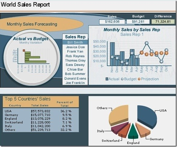 Related Products for SAP BusinessObjects Dashboards