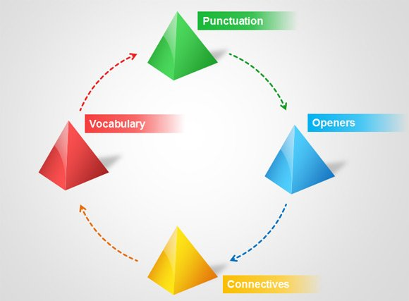 VCOP Pyramid Template for PowerPoint | PowerPoint Presentation