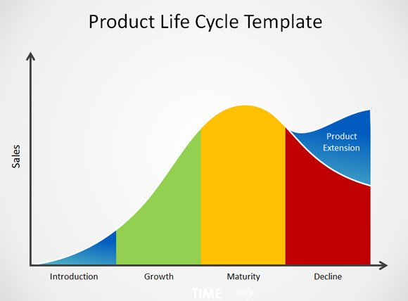 amul product life cycle Moreover i believe organisations as well as products go through an evolutionary life cycle and each stage what are frequently asked questions in product.